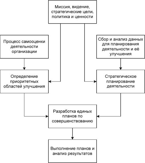 Процесс планирования совершенствования деятельности организации на основе самооценки