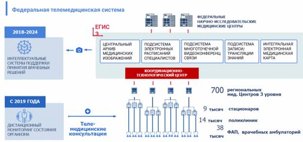 Вложения в развертывание системы в 2018-2019 годах запланированы в размере 1,45 млрд. рублей.